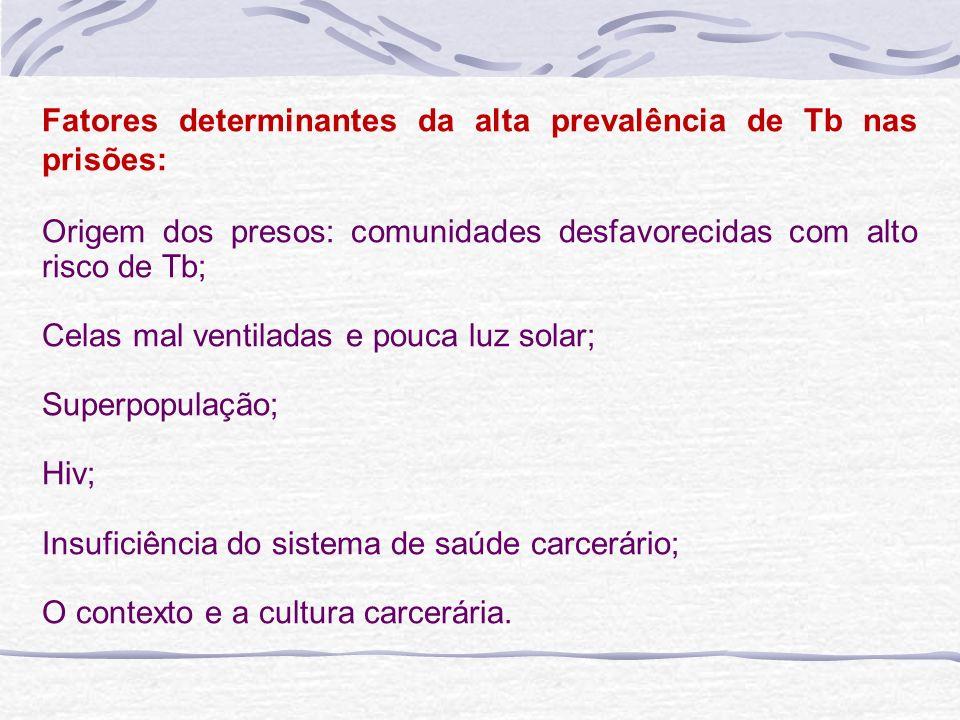 Fatores determinantes da alta prevalência de Tb nas prisões: Origem dos presos: comunidades desfavorecidas com alto risco de Tb; Celas mal ventiladas