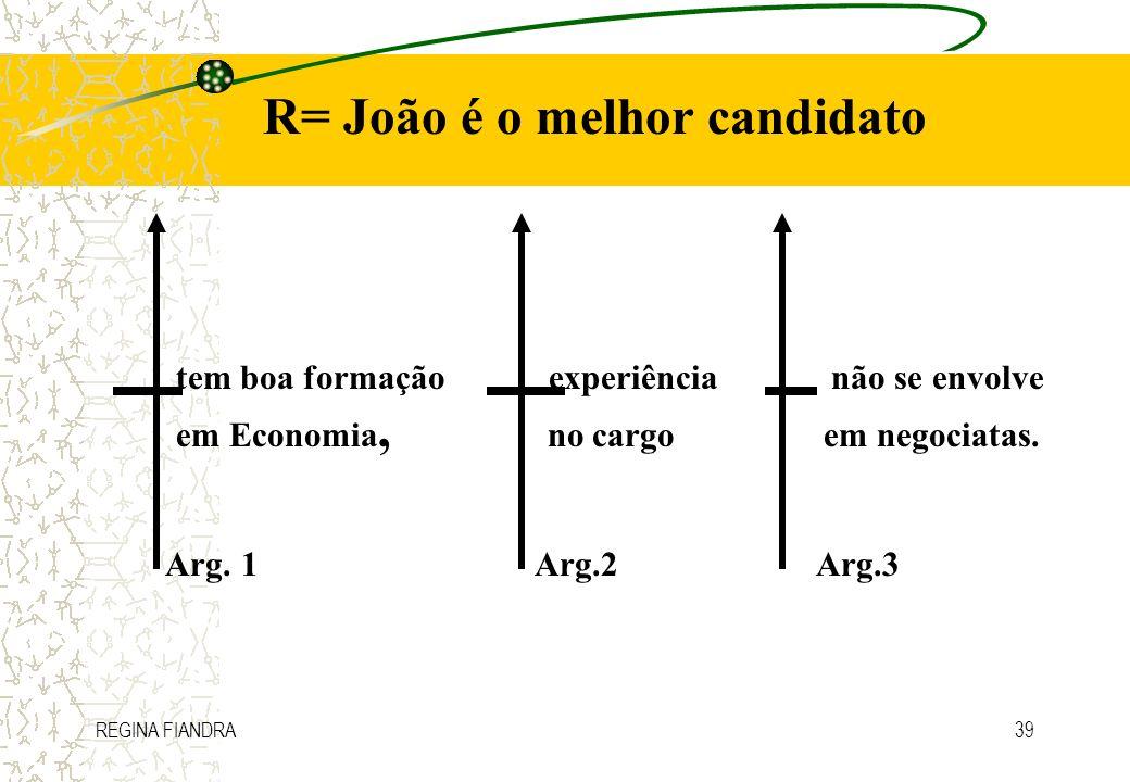 REGINA FIANDRA39 R= João é o melhor candidato tem boa formação experiência não se envolve em Economia, no cargo em negociatas. Arg. 1 Arg.2 Arg.3
