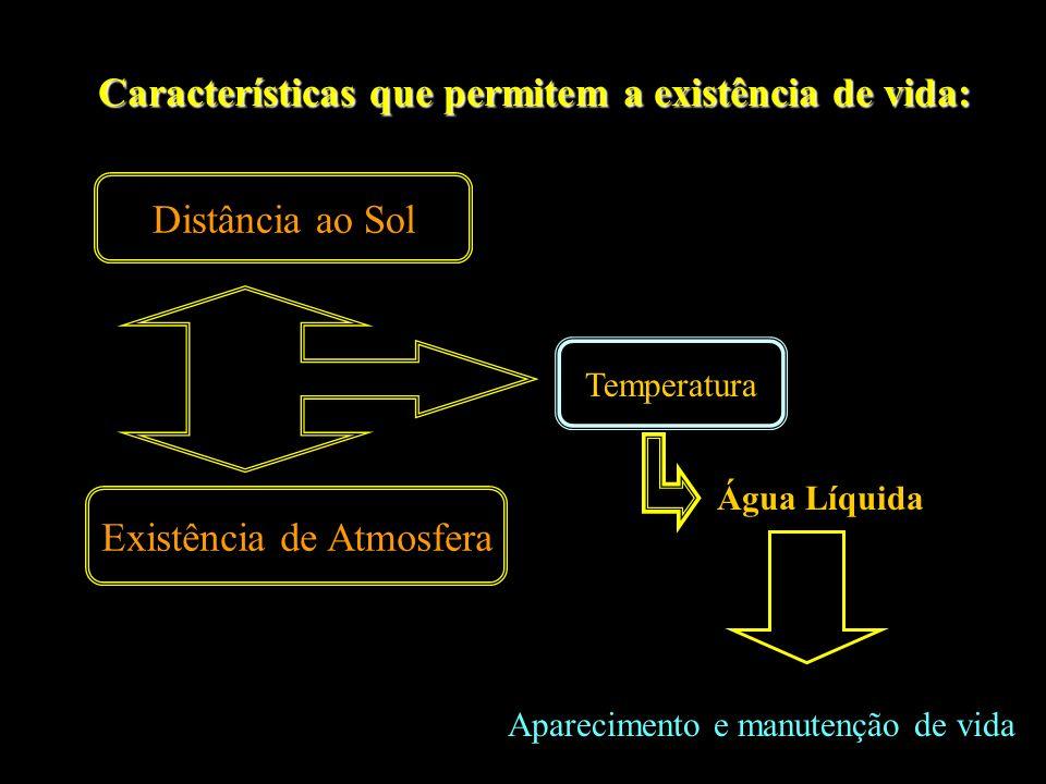 Características que permitem a existência de vida: Distância ao Sol Existência de Atmosfera Água Líquida Aparecimento e manutenção de vida Temperatura