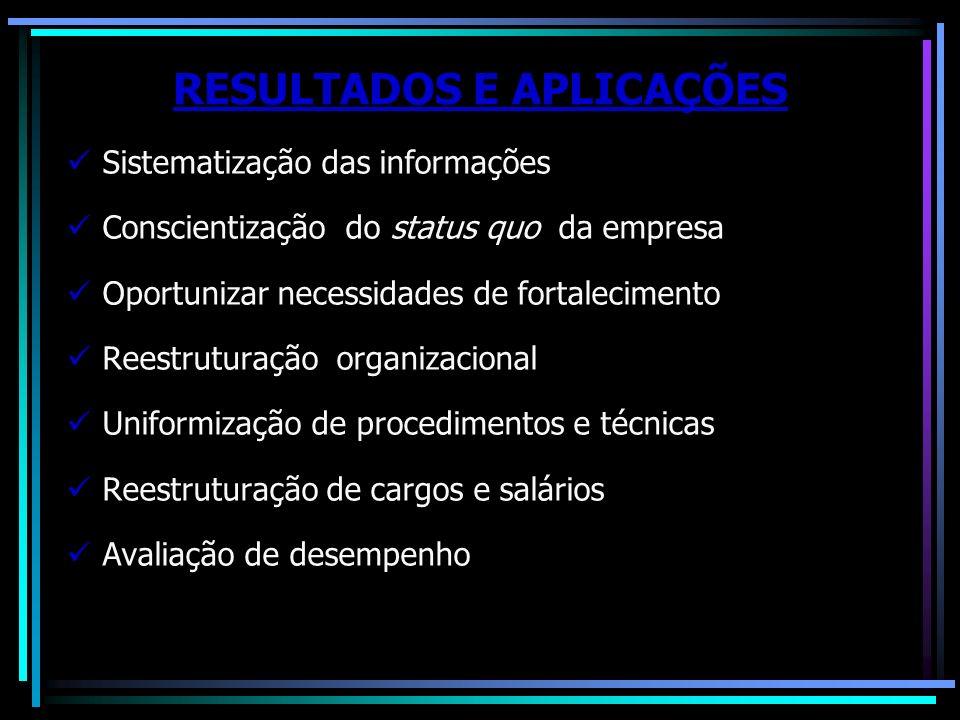 RESULTADOS E APLICAÇÕES Sistematização das informações Conscientização do status quo da empresa Oportunizar necessidades de fortalecimento Reestrutura