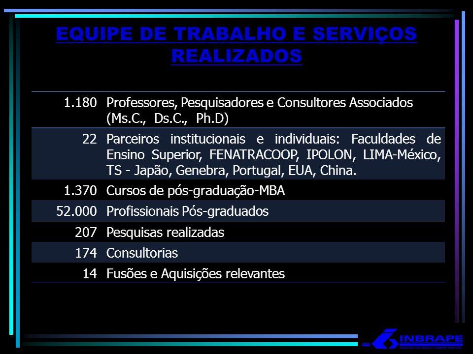 EQUIPE DE TRABALHO E SERVIÇOS REALIZADOS 1.180Professores, Pesquisadores e Consultores Associados (Ms.C., Ds.C., Ph.D) 22Parceiros institucionais e in