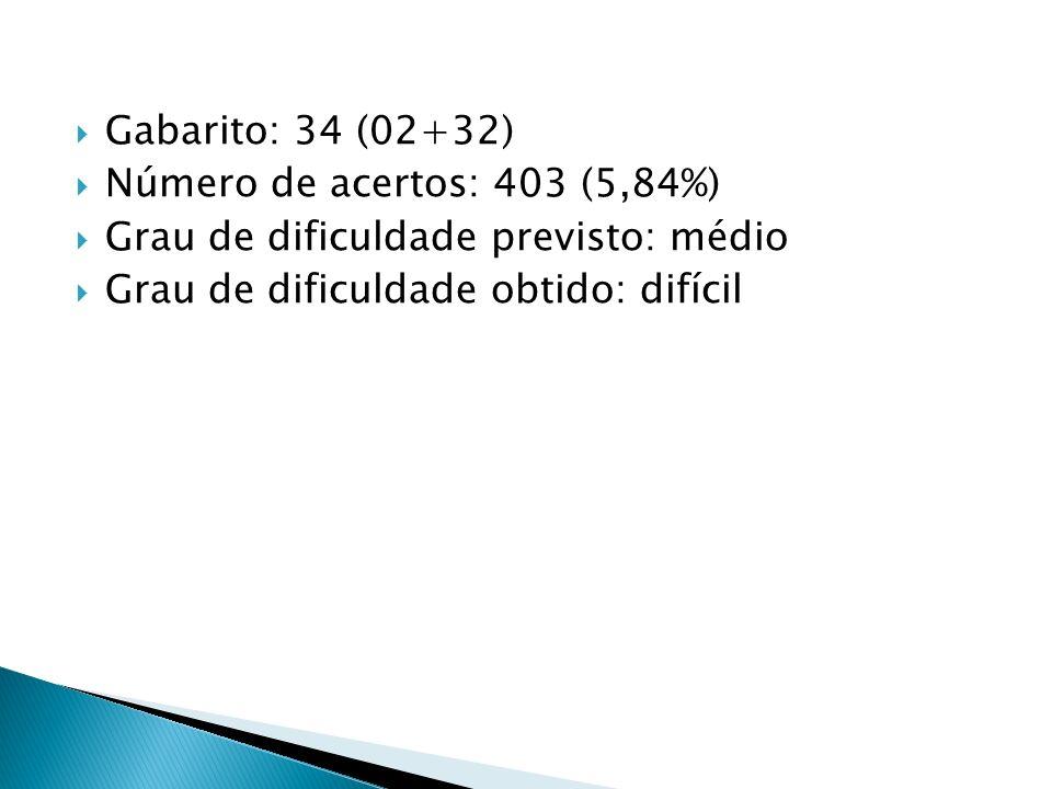 Gabarito: 34 (02+32) Número de acertos: 403 (5,84%) Grau de dificuldade previsto: médio Grau de dificuldade obtido: difícil