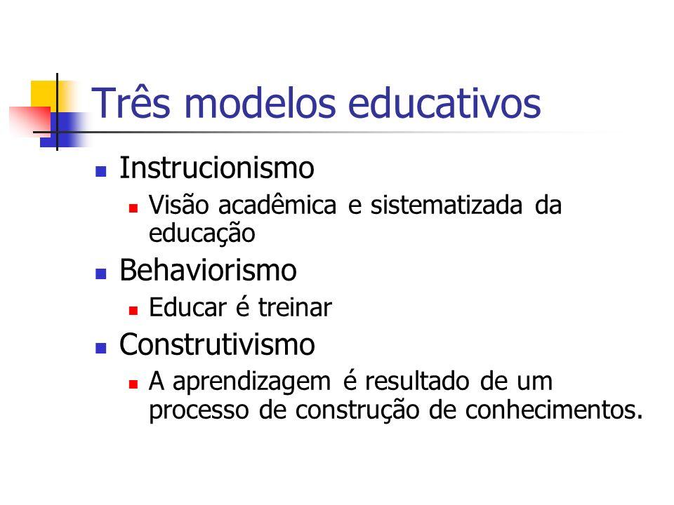 Três modelos educativos Instrucionismo Visão acadêmica e sistematizada da educação Behaviorismo Educar é treinar Construtivismo A aprendizagem é resul