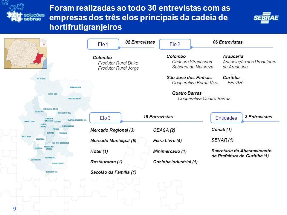 40 Canais Estudados Venda Direta Mercado Municipal Análise de Dados Visão Geral dos Canais de Comercialização Integradores: atendem com segurança a maior parte dos requisitos para fornecimento.