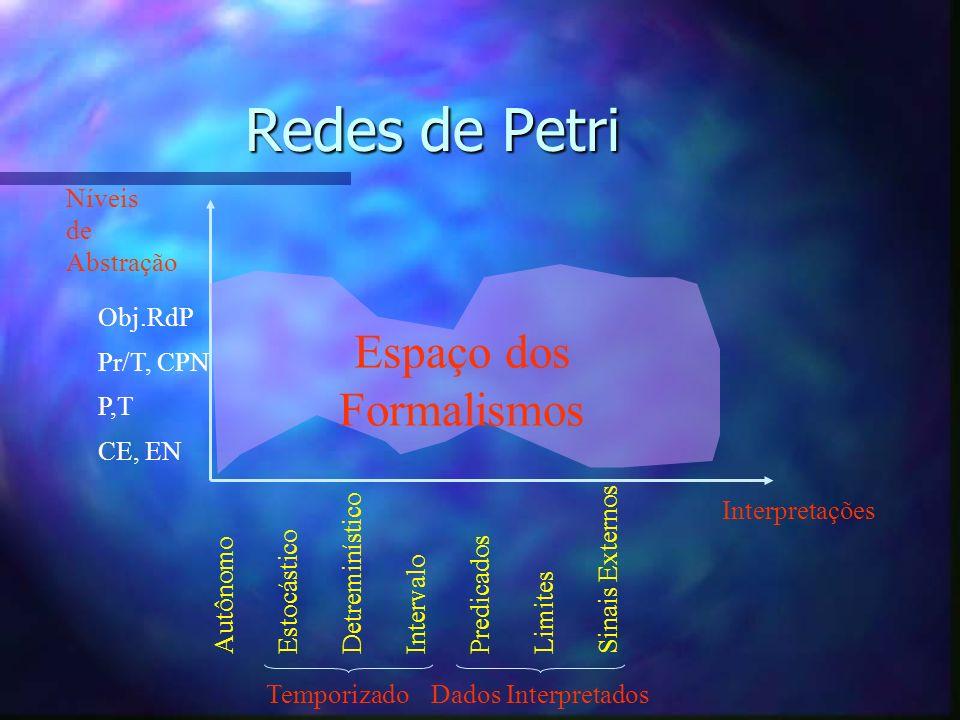 Redes de Petri Espaço dos Formalismos Níveis de Abstração Interpretações Autônomo Estocástico Detreminístico Intervalo Predicados Limites Sinais Exter
