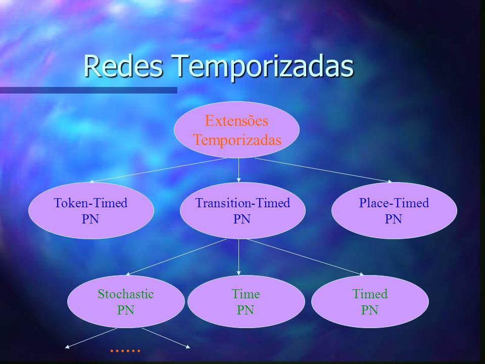 Redes de Petri Temporizadas - Tempo Associado às Transições - n Conceitos Básicos: –Duração (disparo em três fases) n Pode ser representada por uma rede com disparo atômico n Modelo mais compacto n O estado é uma informação mais complexa do que o modelo não-temporizado –Disparo atômico n Pode representar o modelo com duração n O conjunto de marcações alcançáveis é um sub-conjunto das marcações do modelo não- temporizado.