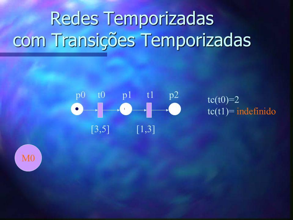 Redes Temporizadas com Transições Temporizadas p0 t0 p1 t1 p2 [3,5] [1,3] M0 tc(t0)=2 tc(t1)= indefinido