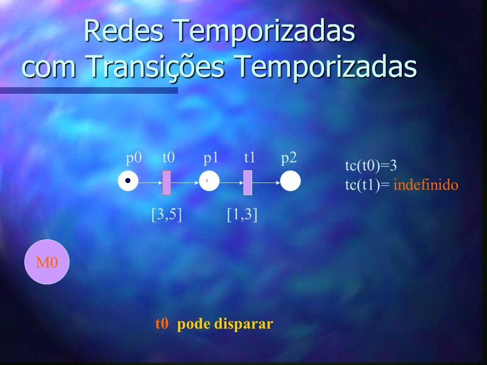 Redes Temporizadas com Transições Temporizadas p0 t0 p1 t1 p2 [3,5] [1,3] M0 tc(t0)=3 tc(t1)= indefinido t0 pode disparar