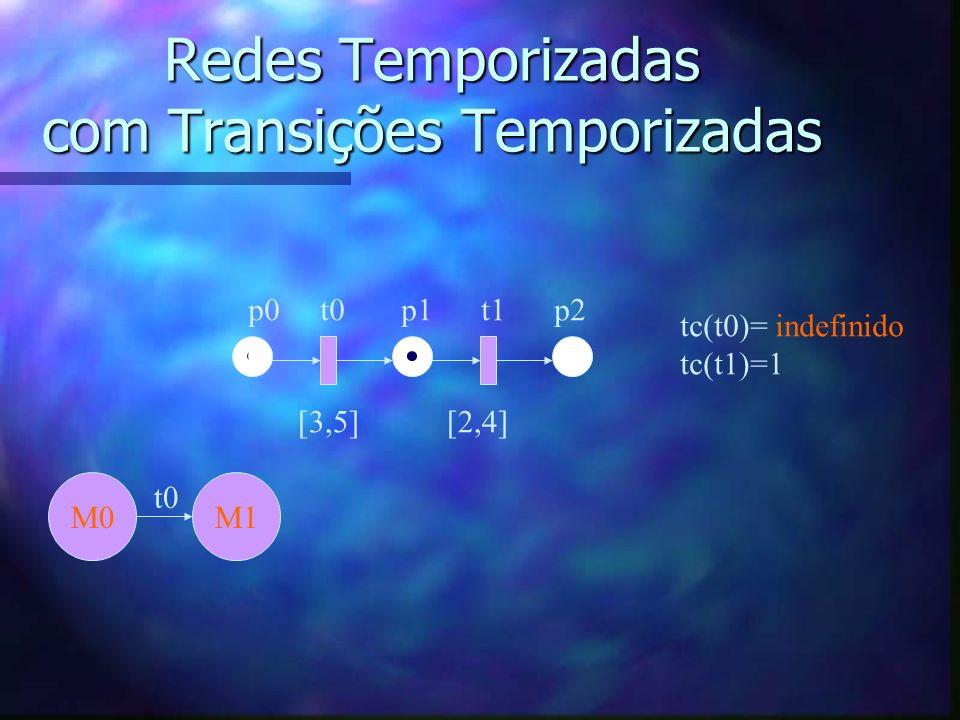 Redes Temporizadas com Transições Temporizadas p0 t0 p1 t1 p2 [3,5] [2,4] M0 tc(t0)= indefinido tc(t1)=1 M1 t0