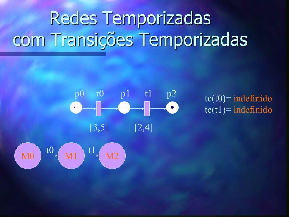 Redes Temporizadas com Transições Temporizadas p0 t0 p1 t1 p2 [3,5] [2,4] M0 tc(t0)= indefinido tc(t1)= indefinido M1 t0 M2 t1