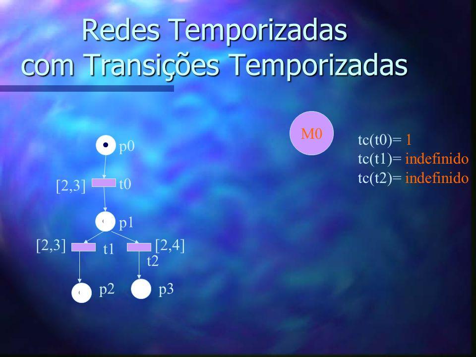 Redes Temporizadas com Transições Temporizadas p0 t0 p1 t1 t2 p2p3 [2,3] [2,4] M0 tc(t0)= 1 tc(t1)= indefinido tc(t2)= indefinido