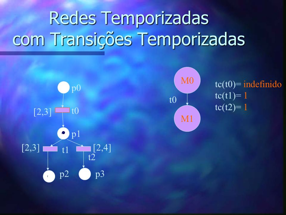 Redes Temporizadas com Transições Temporizadas p0 t0 p1 t1 t2 p2p3 [2,3] [2,4] M0 tc(t0)= indefinido tc(t1)= 1 tc(t2)= 1 M1 t0