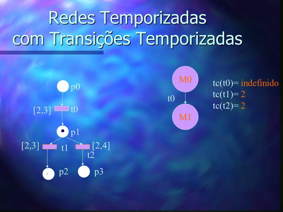 Redes Temporizadas com Transições Temporizadas p0 t0 p1 t1 t2 p2p3 [2,3] [2,4] M0 tc(t0)= indefinido tc(t1)= 2 tc(t2)= 2 M1 t0