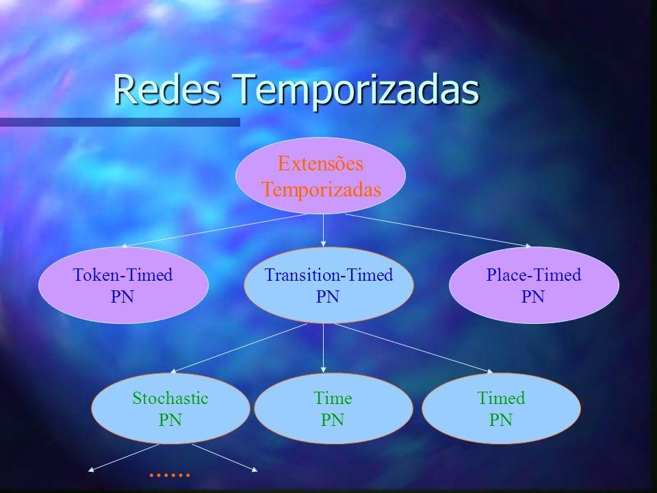Redes de Petri Temporizadas - Tempo Associado às Transições - n Conceitos Básicos: –Infinite-server firing semantics ta p0 p1 d=3 t=3t