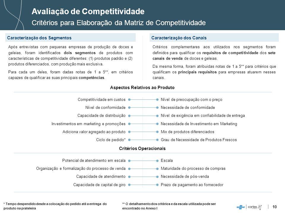 10 Avaliação de Competitividade Critérios para Elaboração da Matriz de Competitividade Caracterização dos SegmentosCaracterização dos Canais Competiti
