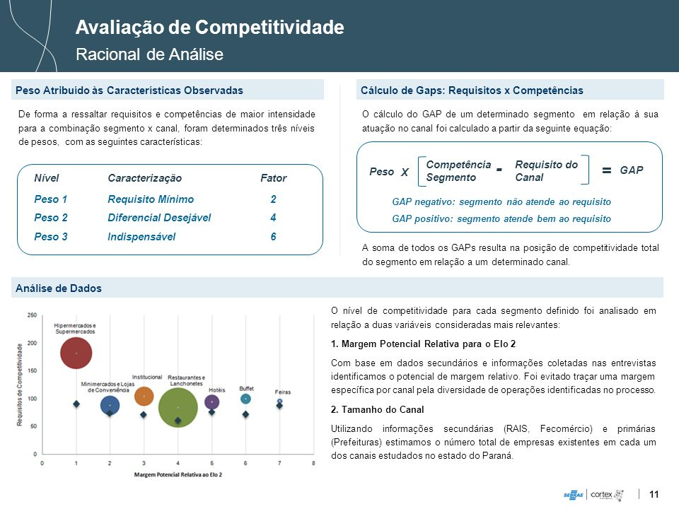 11 Avaliação de Competitividade Racional de Análise Peso Atribuído às Características ObservadasCálculo de Gaps: Requisitos x Competências De forma a