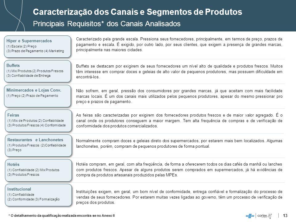 13 Buffets (1) Mix Produtos (2) Produtos Frescos (3) Confiabilidade de Entrega Buffets (1) Mix Produtos (2) Produtos Frescos (3) Confiabilidade de Ent