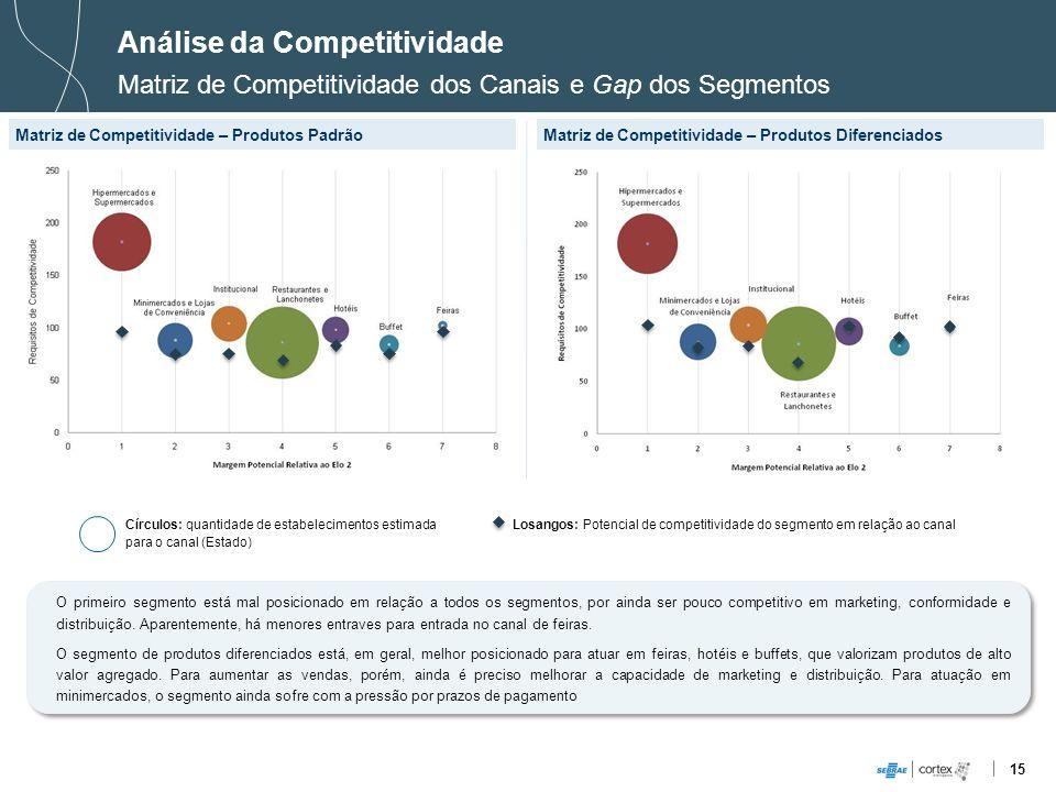 15 Análise da Competitividade Matriz de Competitividade dos Canais e Gap dos Segmentos Matriz de Competitividade – Produtos PadrãoMatriz de Competitiv