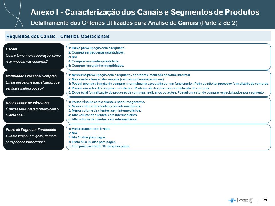 29 Anexo I - Caracterização dos Canais e Segmentos de Produtos Detalhamento dos Critérios Utilizados para Análise de Canais (Parte 2 de 2) Requisitos