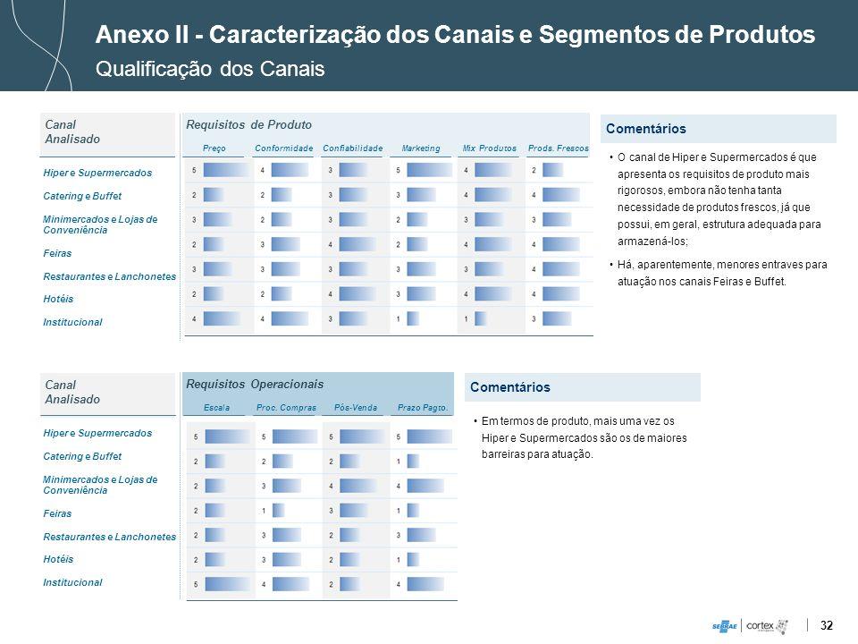32 Requisitos de Produto Requisitos Operacionais Anexo II - Caracterização dos Canais e Segmentos de Produtos Qualificação dos Canais PreçoConformidad