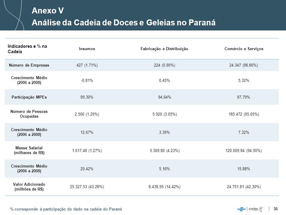 36 Anexo V Análise da Cadeia de Doces e Geleias no Paraná % corresponde à participação do dado na cadeia do Paraná Indicadores e % na Cadeia InsumosFa