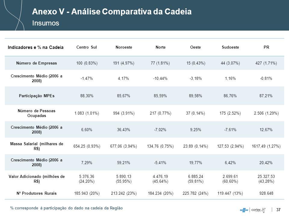 37 Anexo V - Análise Comparativa da Cadeia Insumos % corresponde à participação do dado na cadeia da Região Indicadores e % na Cadeia Centro SulNoroes