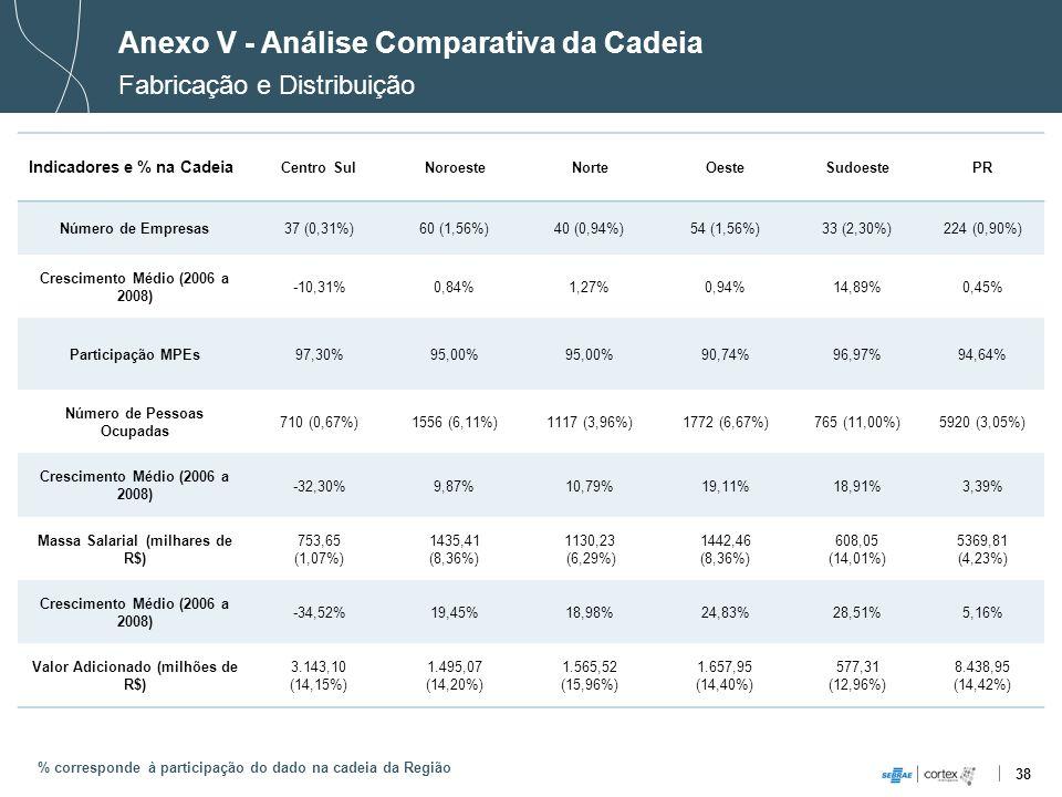 38 Anexo V - Análise Comparativa da Cadeia Fabricação e Distribuição % corresponde à participação do dado na cadeia da Região Indicadores e % na Cadei