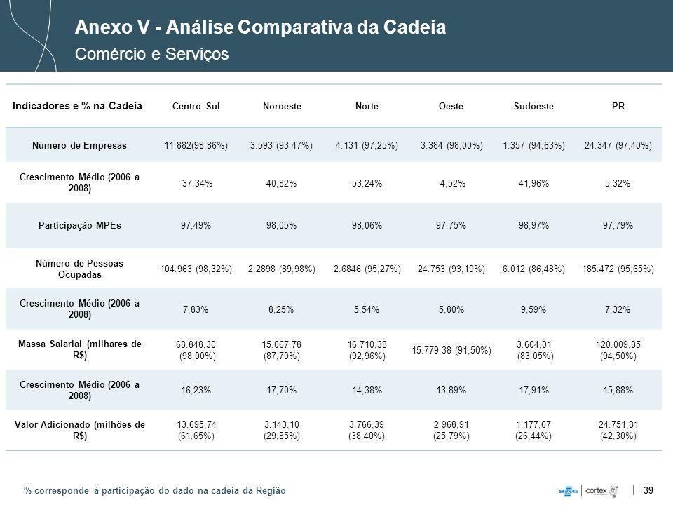 39 Anexo V - Análise Comparativa da Cadeia Comércio e Serviços % corresponde à participação do dado na cadeia da Região Indicadores e % na Cadeia Cent