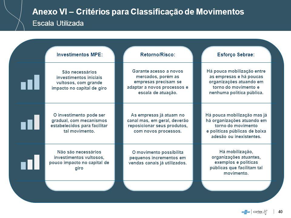 40 Investimentos MPE:Retorno/Risco:Esforço Sebrae: Anexo VI – Critérios para Classificação de Movimentos Escala Utilizada Não são necessários investim
