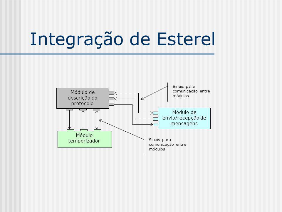 Integração de Esterel Módulo de envio/recepção de mensagens Módulo temporizador Módulo de descrição do protocolo Sinais para comunicação entre módulos