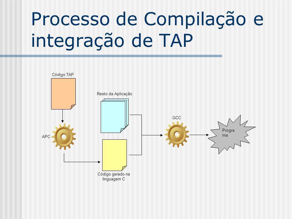 Processo de Compilação e integração de TAP Código TAP APC Resto da Aplicação Código gerado na linguagem C GCC Progra ma