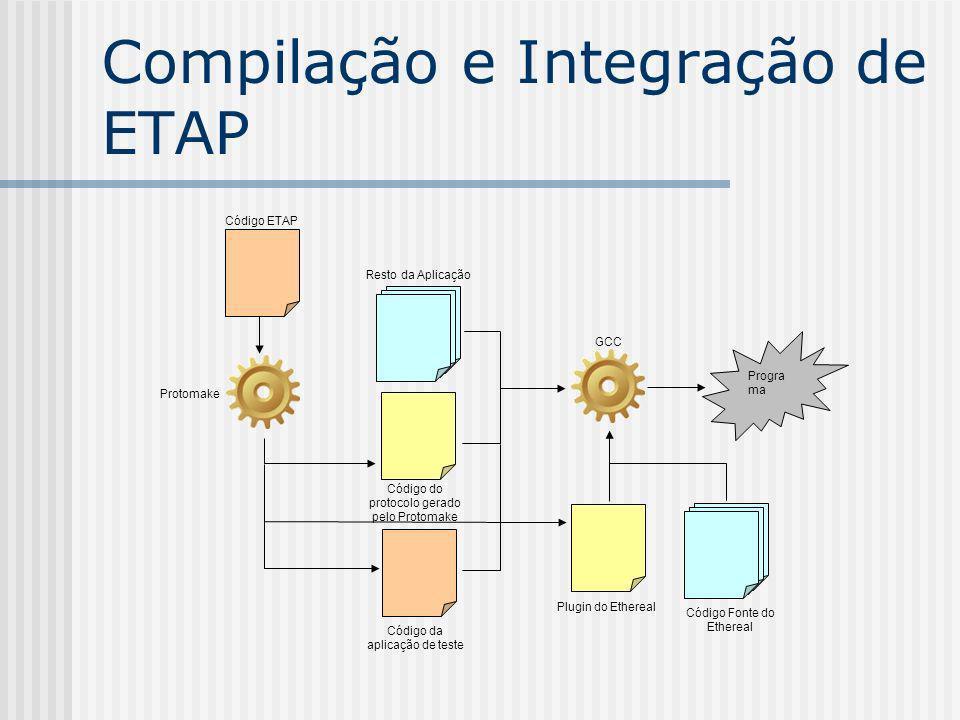 Compilação e Integração de ETAP Código ETAP Protomake Resto da Aplicação Código da aplicação de teste GCC Progra ma Código do protocolo gerado pelo Pr