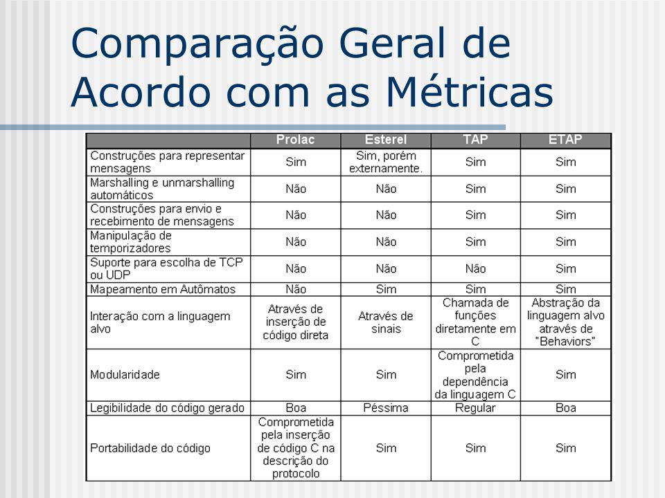 Comparação Geral de Acordo com as Métricas