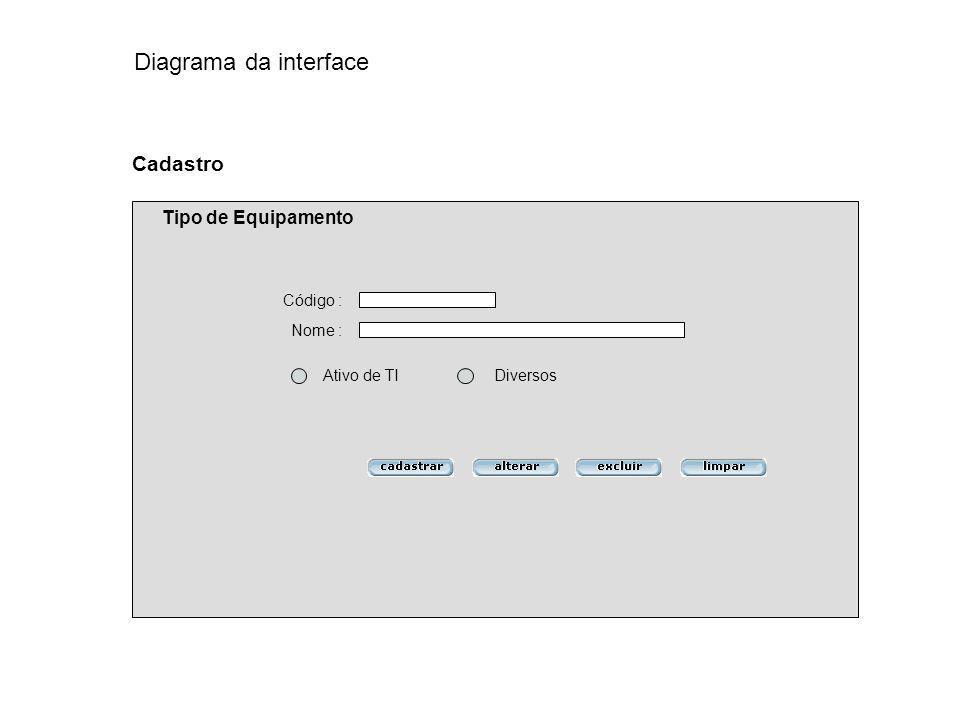 Código : Nome : Cadastro Tipo de Equipamento Ativo de TIDiversos Diagrama da interface