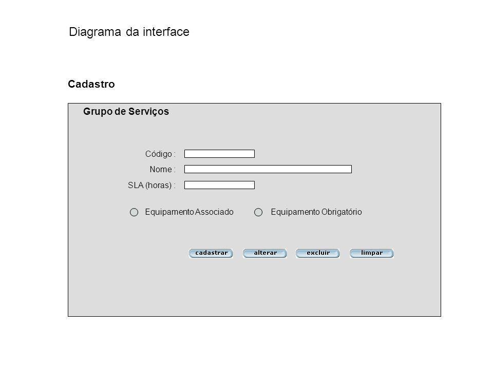 Código : Nome : Cadastro Grupo de Serviços Equipamento Associado Equipamento Obrigatório SLA (horas) : Diagrama da interface