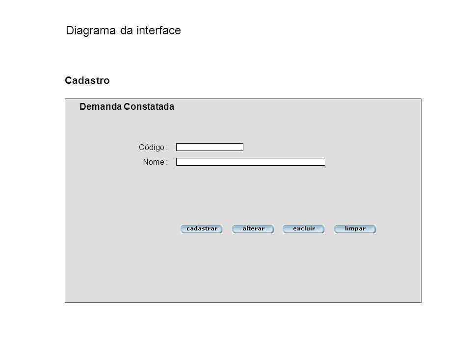 Código : Nome : Cadastro Demanda Constatada Diagrama da interface
