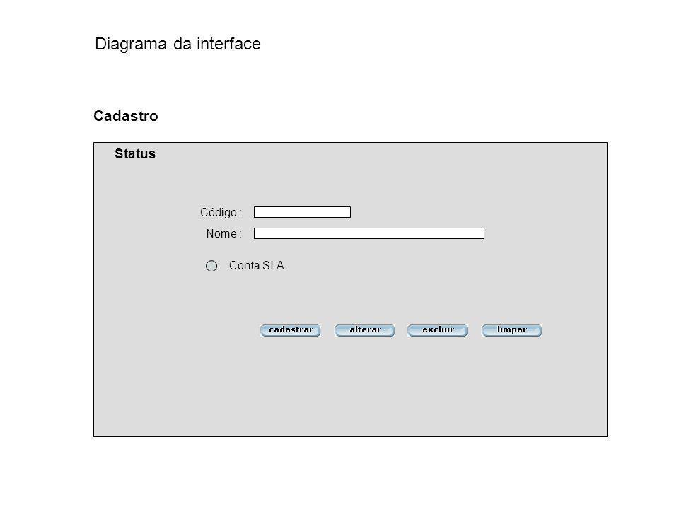 Código : Nome : Cadastro Status Conta SLA Diagrama da interface