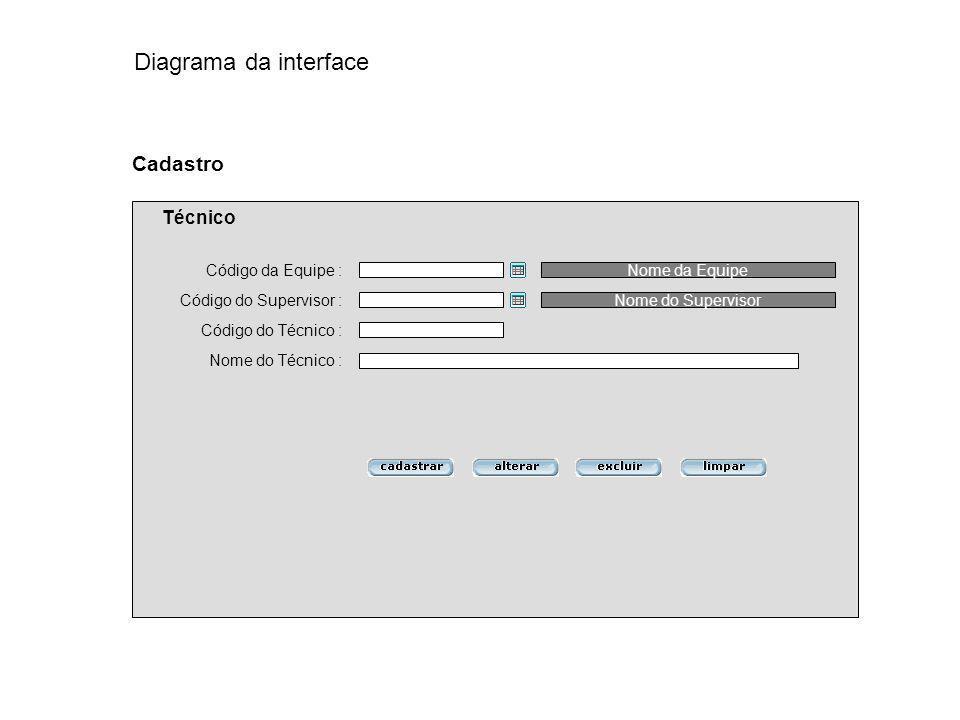 Código do Supervisor : Código do Técnico : Cadastro Técnico Nome do Técnico : Código da Equipe :Nome da Equipe Nome do Supervisor Diagrama da interfac