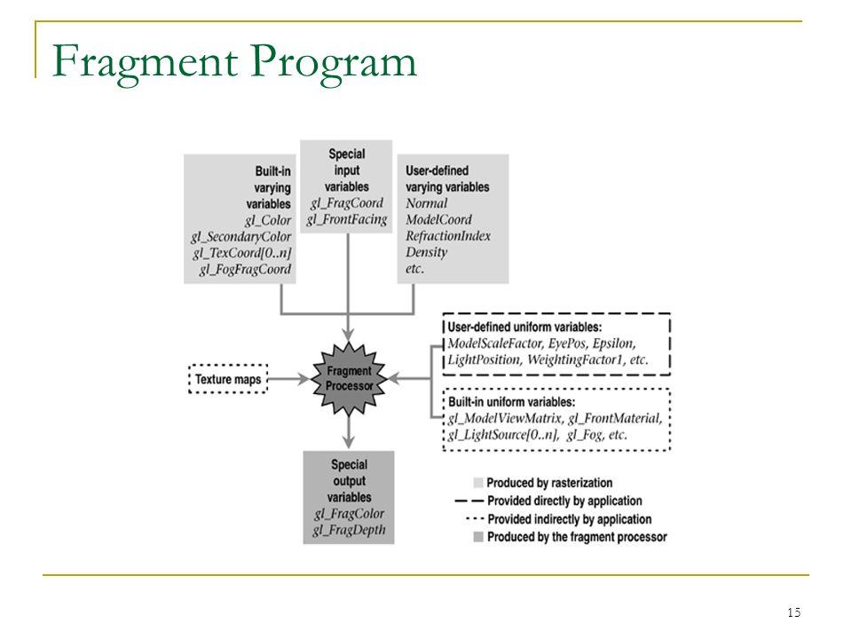 15 Fragment Program