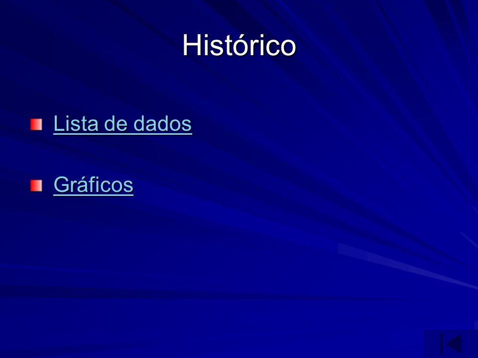 Histórico Lista de dados Lista de dadosLista de dadosLista de dados Gráficos GráficosGráficos