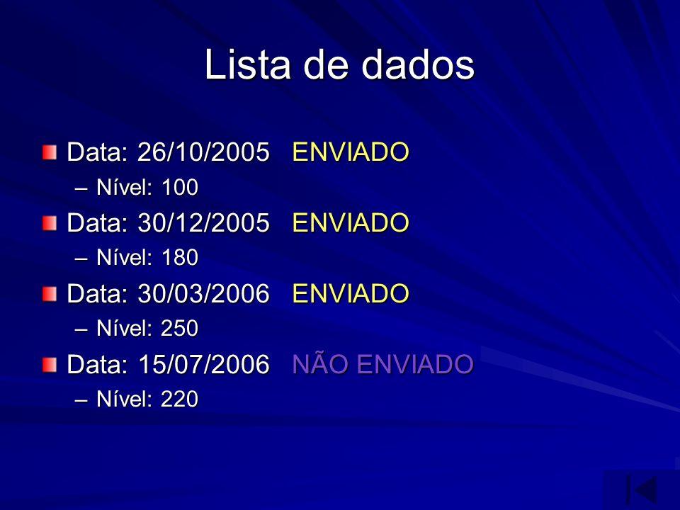 Lista de dados Data: 26/10/2005 ENVIADO –Nível: 100 Data: 30/12/2005 ENVIADO –Nível: 180 Data: 30/03/2006 ENVIADO –Nível: 250 Data: 15/07/2006 NÃO ENV