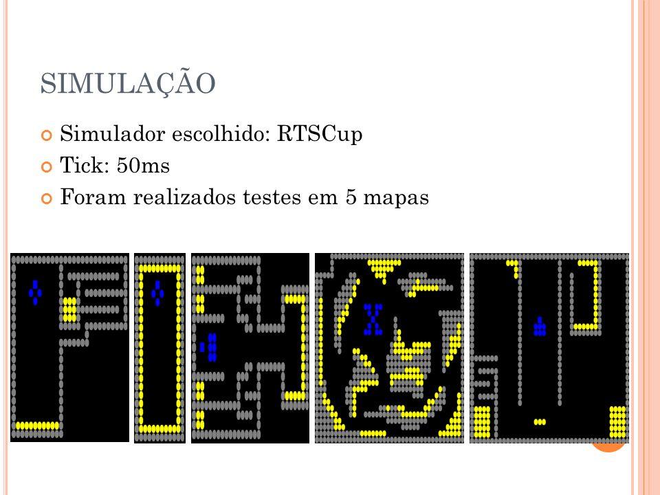 SIMULAÇÃO Simulador escolhido: RTSCup Tick: 50ms Foram realizados testes em 5 mapas