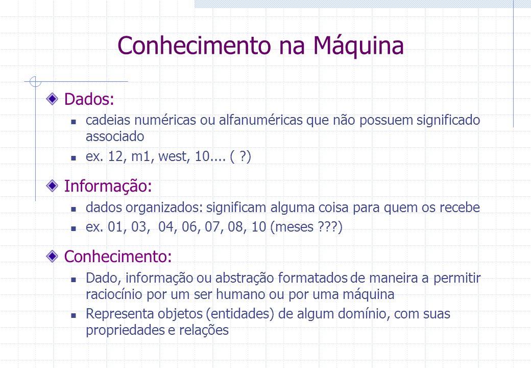 Conhecimento na Máquina Dados: cadeias numéricas ou alfanuméricas que não possuem significado associado ex. 12, m1, west, 10.... ( ?) Informação: dado