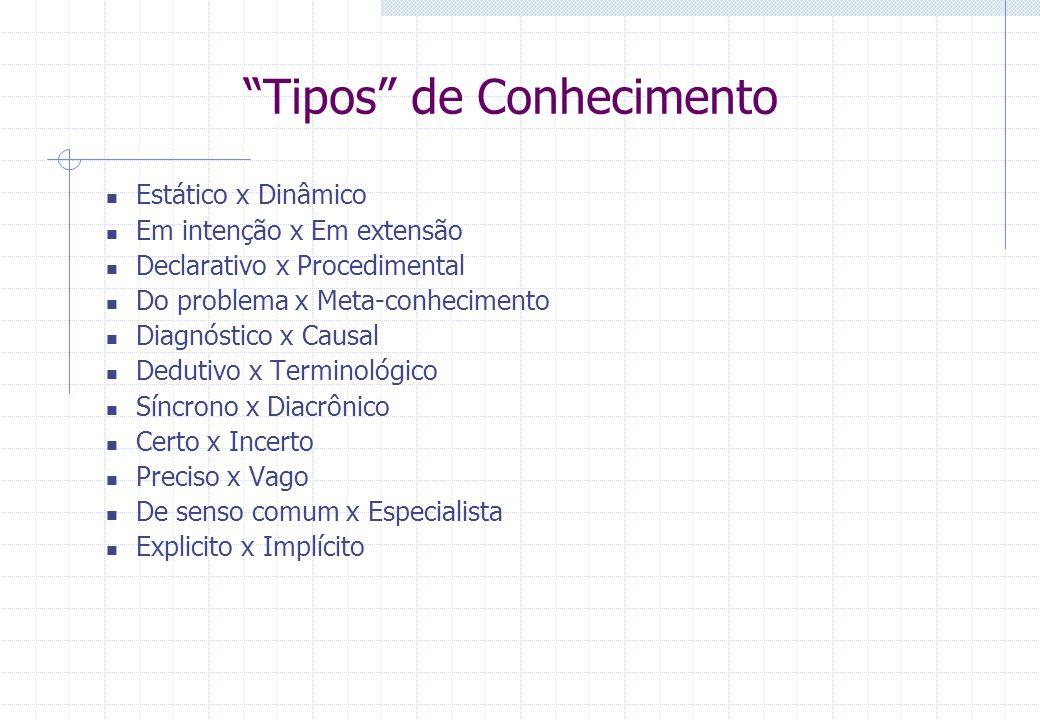 Tipos de Conhecimento Estático x Dinâmico Em intenção x Em extensão Declarativo x Procedimental Do problema x Meta-conhecimento Diagnóstico x Causal D