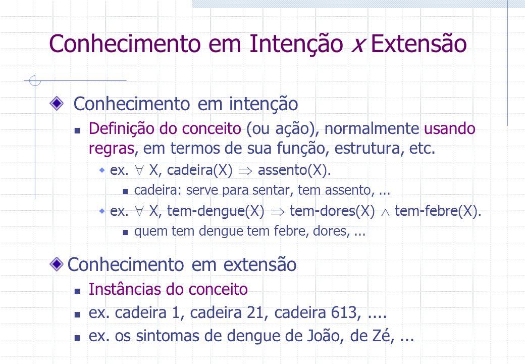 Conhecimento em Intenção x Extensão Conhecimento em intenção Definição do conceito (ou ação), normalmente usando regras, em termos de sua função, estr