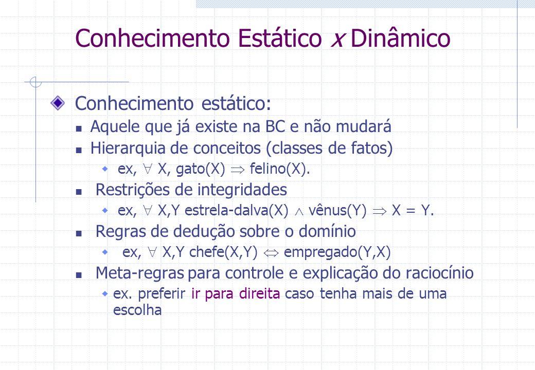 Conhecimento Estático x Dinâmico Conhecimento estático: Aquele que já existe na BC e não mudará Hierarquia de conceitos (classes de fatos) ex, X, gato