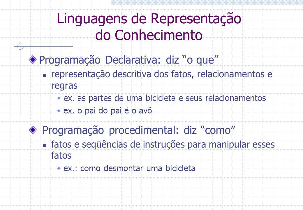 Linguagens de Representação do Conhecimento Programação Declarativa: diz o que representação descritiva dos fatos, relacionamentos e regras ex. as par