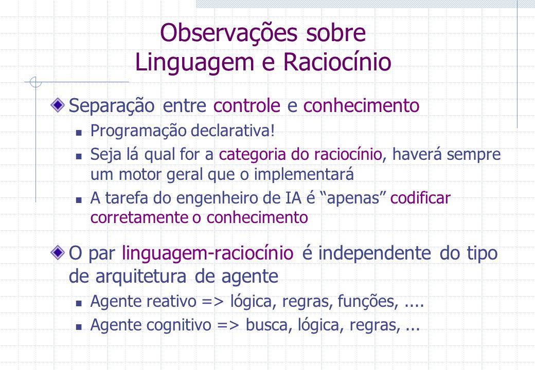 Observações sobre Linguagem e Raciocínio Separação entre controle e conhecimento Programação declarativa! Seja lá qual for a categoria do raciocínio,