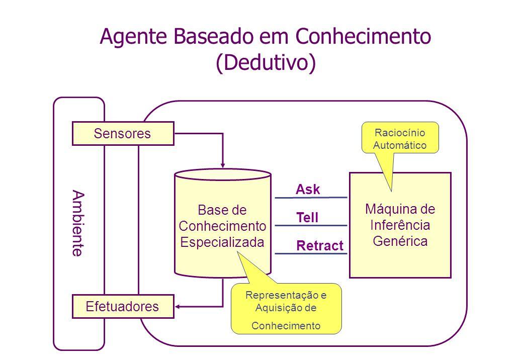 Agente Baseado em Conhecimento (Dedutivo) Ambiente Sensores Efetuadores Base de Conhecimento Especializada Máquina de Inferência Genérica Ask Tell Ret