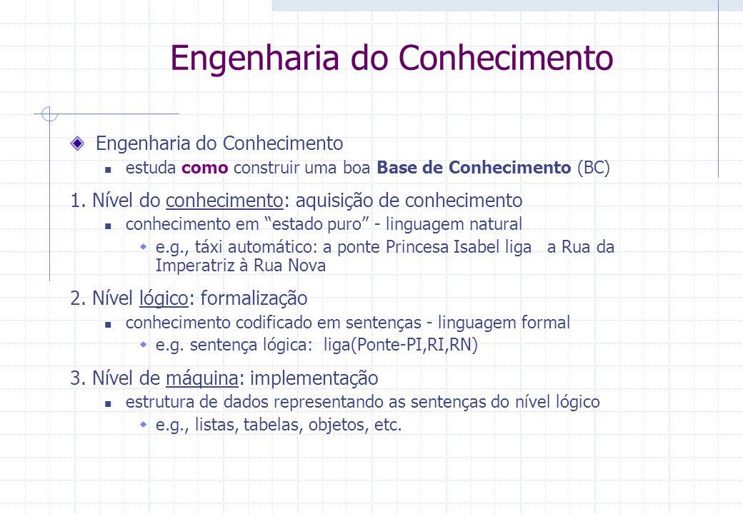 estuda como construir uma boa Base de Conhecimento (BC) 1. Nível do conhecimento: aquisição de conhecimento conhecimento em estado puro - linguagem na